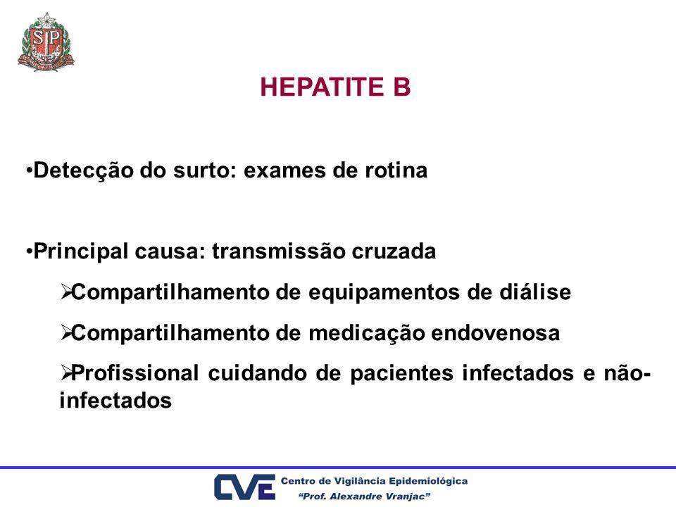 HEPATITE B Detecção do surto: exames de rotina