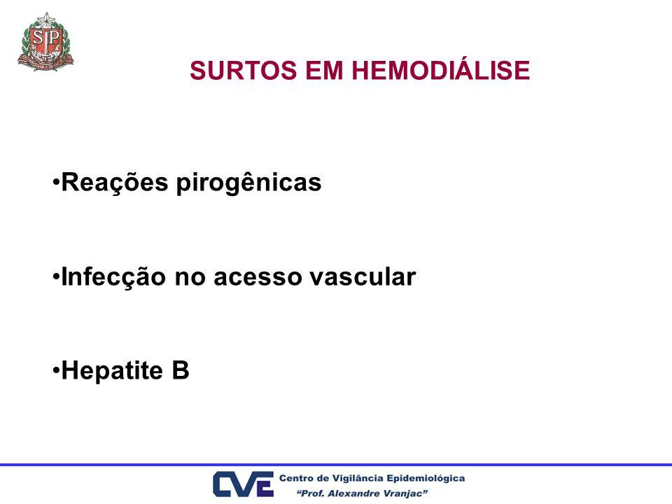 SURTOS EM HEMODIÁLISE Reações pirogênicas Infecção no acesso vascular Hepatite B