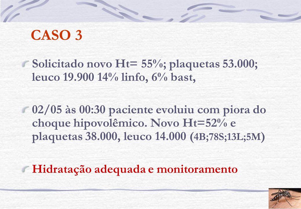 CASO 3Solicitado novo Ht= 55%; plaquetas 53.000; leuco 19.900 14% linfo, 6% bast,