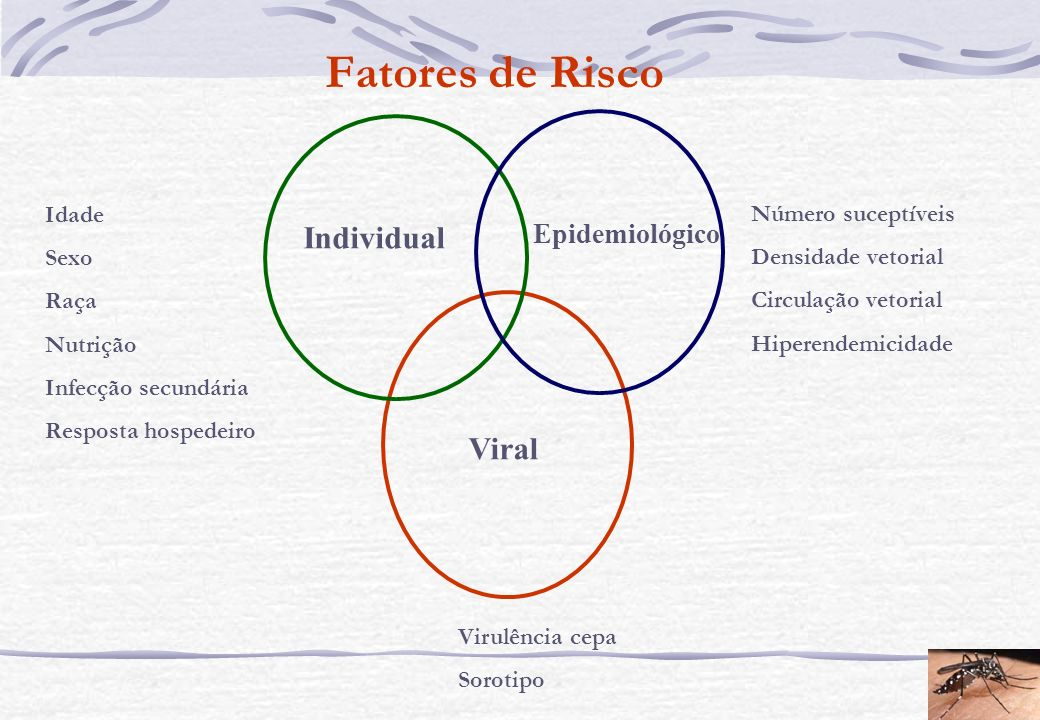 Fatores de Risco Individual Viral Epidemiológico Idade