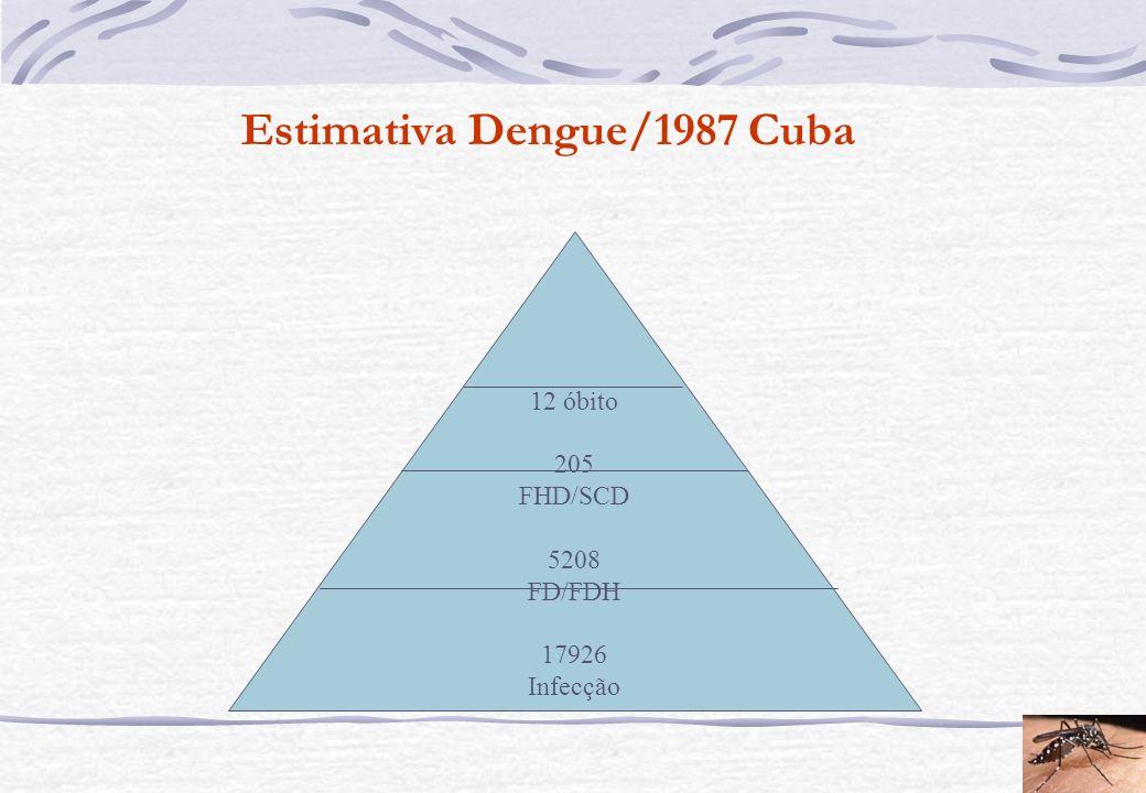 Estimativa Dengue/1987 Cuba