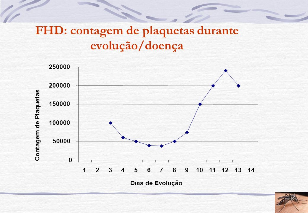 FHD: contagem de plaquetas durante evolução/doença
