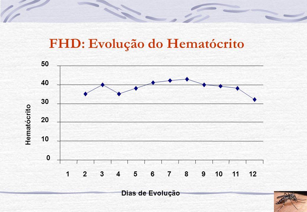 FHD: Evolução do Hematócrito