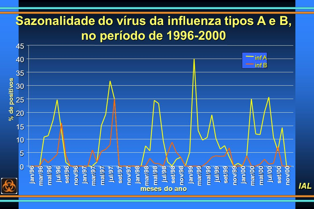 Sazonalidade do vírus da influenza tipos A e B, no período de 1996-2000