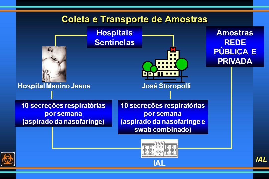 Coleta e Transporte de Amostras