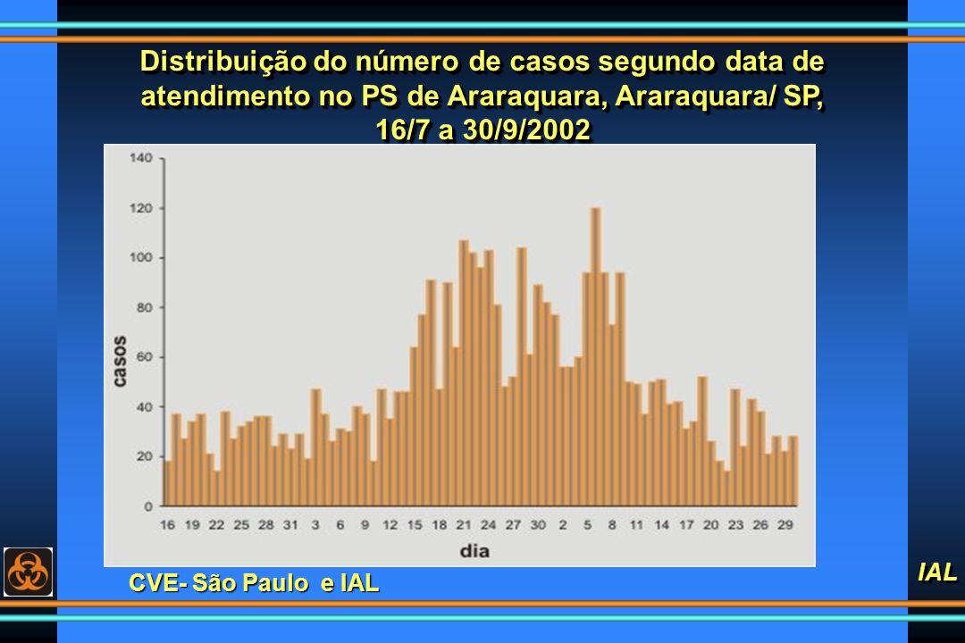 Distribuição do número de casos segundo data de atendimento no PS de Araraquara, Araraquara/ SP, 16/7 a 30/9/2002