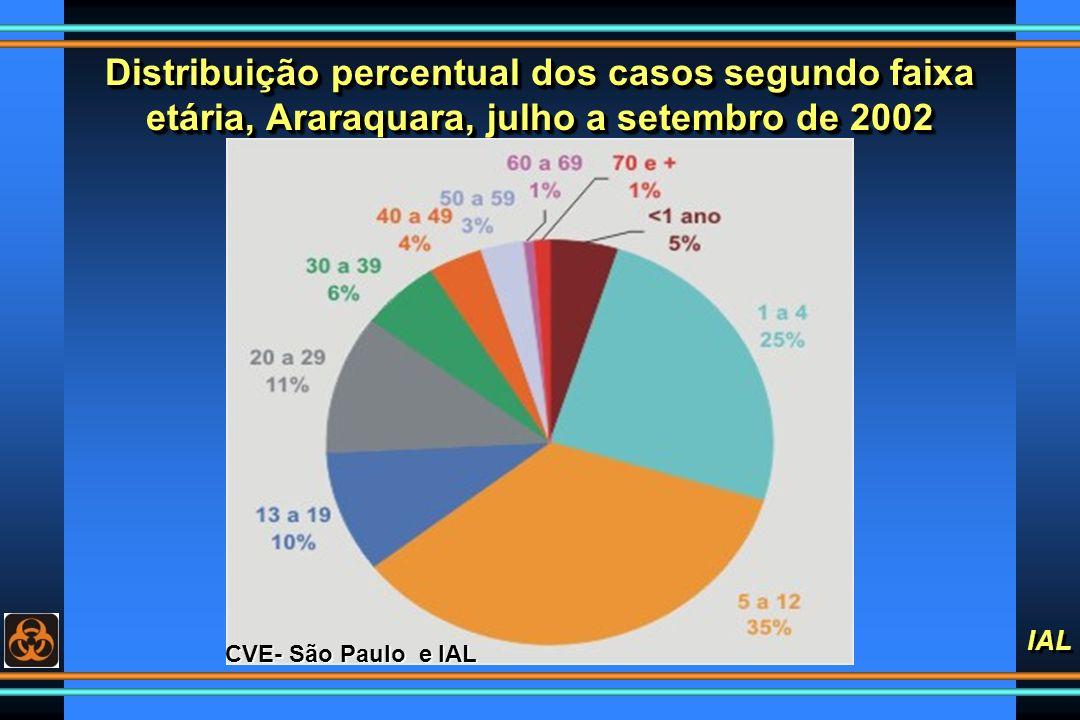 Distribuição percentual dos casos segundo faixa etária, Araraquara, julho a setembro de 2002