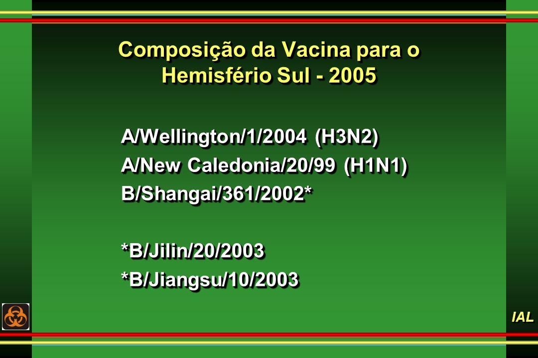 Composição da Vacina para o Hemisfério Sul - 2005