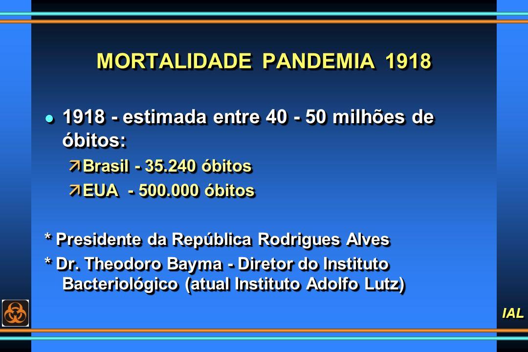 MORTALIDADE PANDEMIA 1918 1918 - estimada entre 40 - 50 milhões de óbitos: Brasil - 35.240 óbitos.