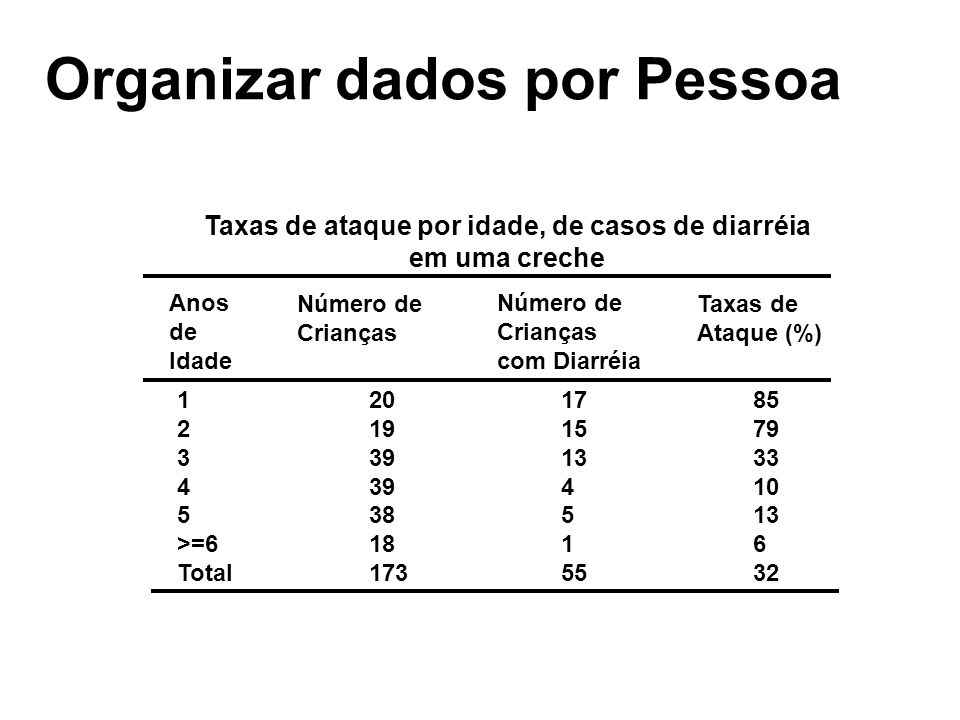 Organizar dados por Pessoa