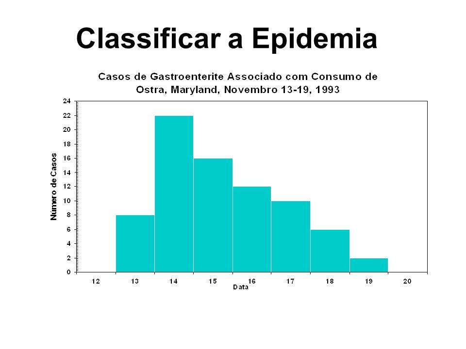 Classificar a Epidemia