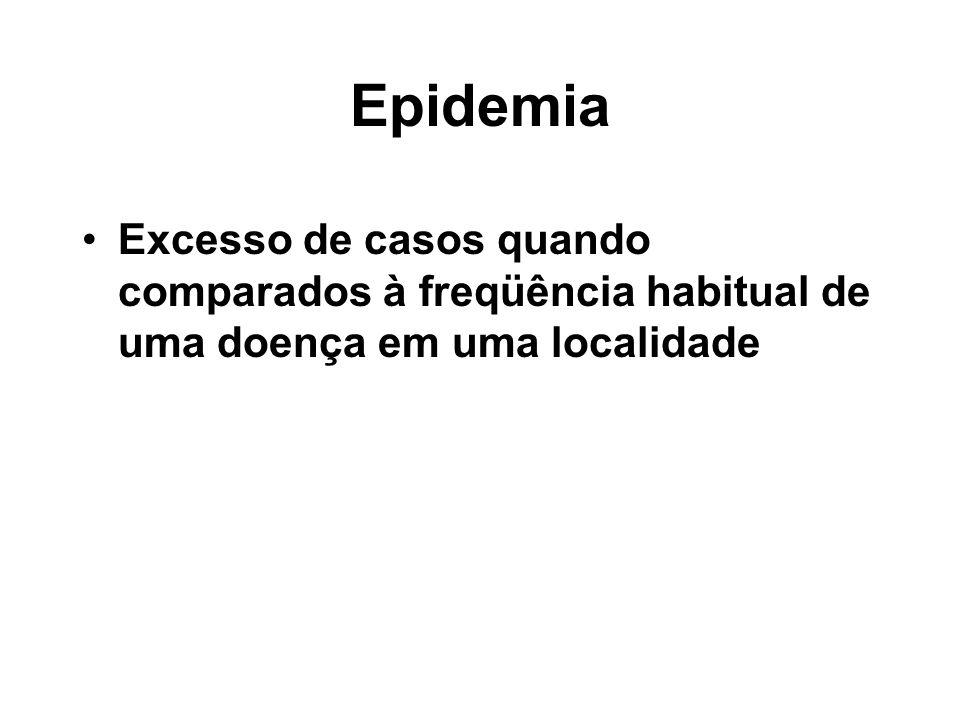 Epidemia Excesso de casos quando comparados à freqüência habitual de uma doença em uma localidade