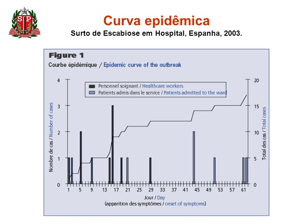Curva epidêmica Surto de Escabiose em Hospital, Espanha, 2003.