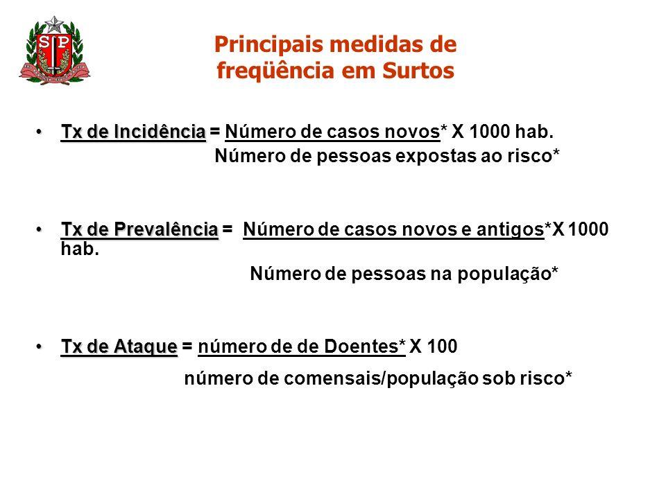 Principais medidas de freqüência em Surtos