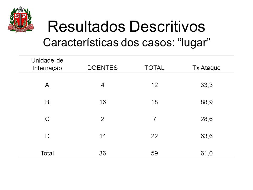 Resultados Descritivos Características dos casos: lugar