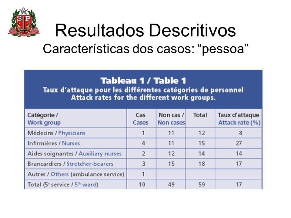 Resultados Descritivos Características dos casos: pessoa