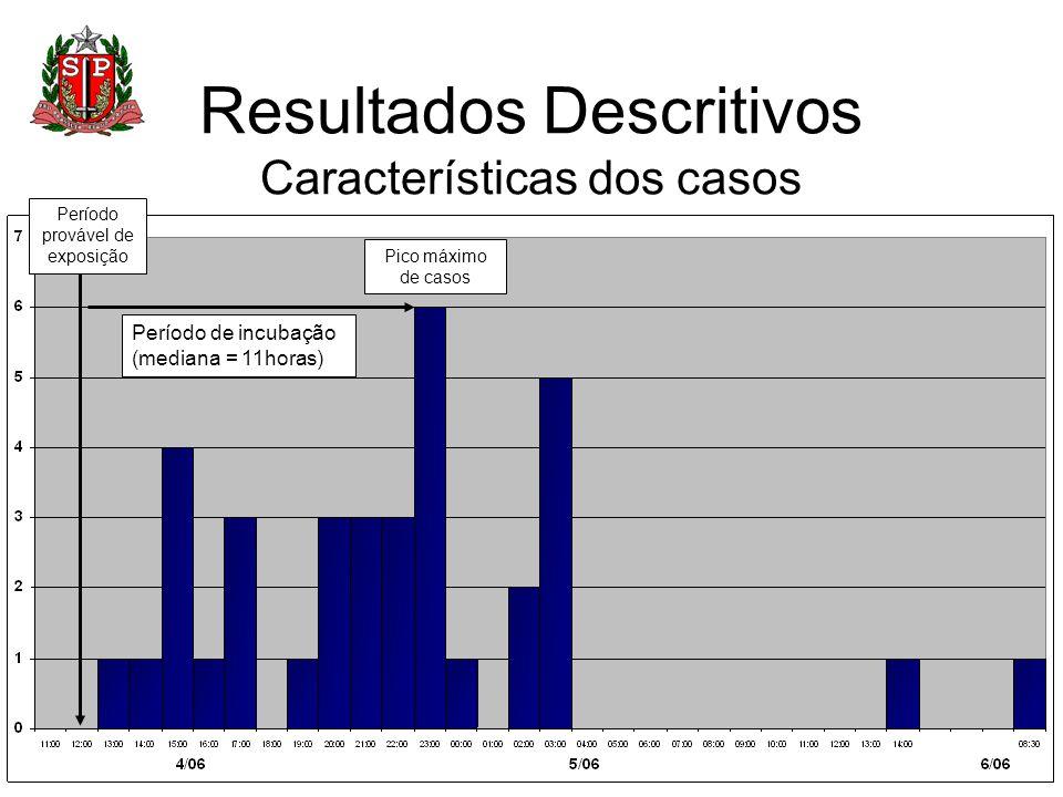 Resultados Descritivos Características dos casos