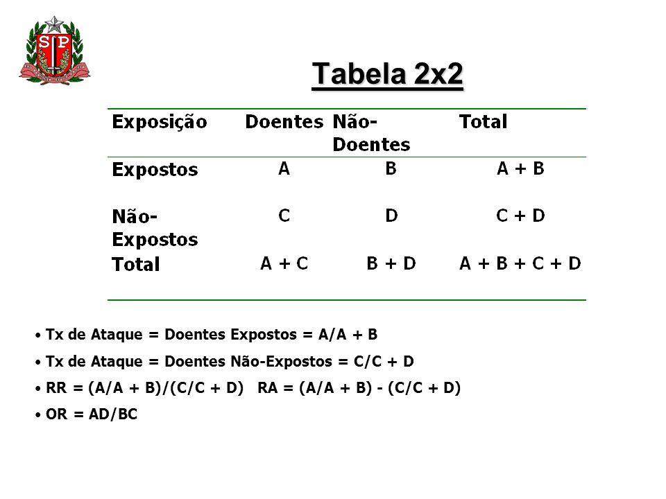 Tabela 2x2 Tx de Ataque = Doentes Expostos = A/A + B