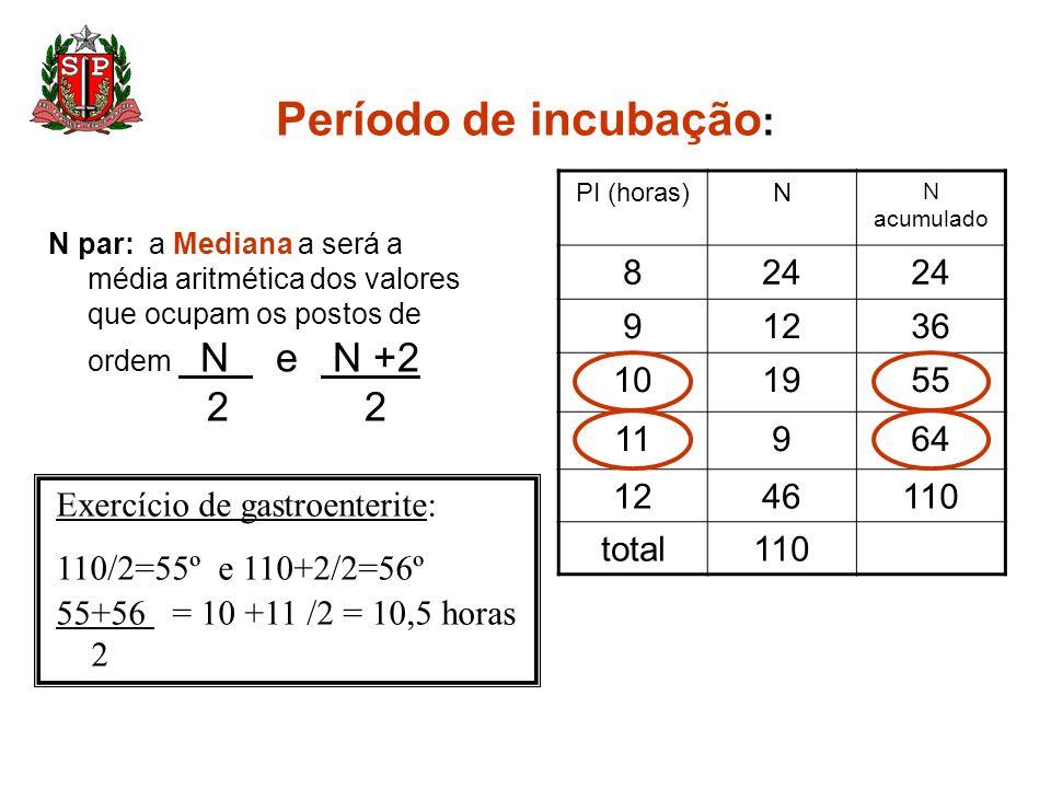 Período de incubação: 2 2 8 24 9 12 36 10 19 55 11 64 46 110 total