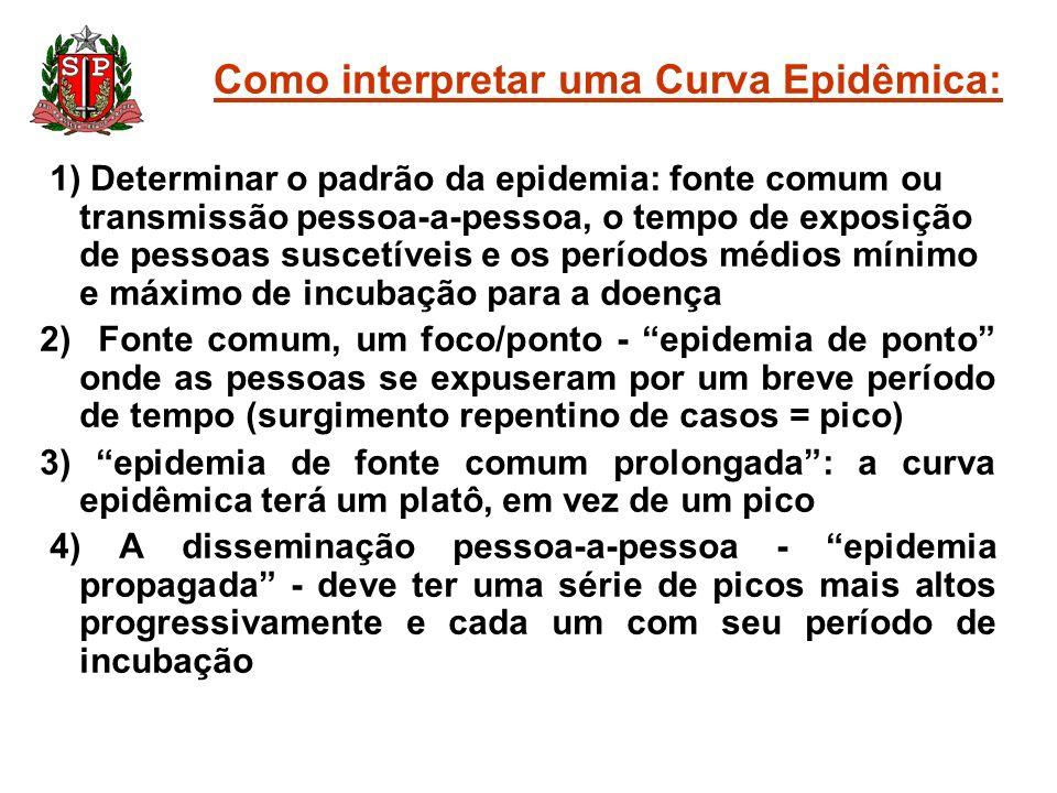 Como interpretar uma Curva Epidêmica:
