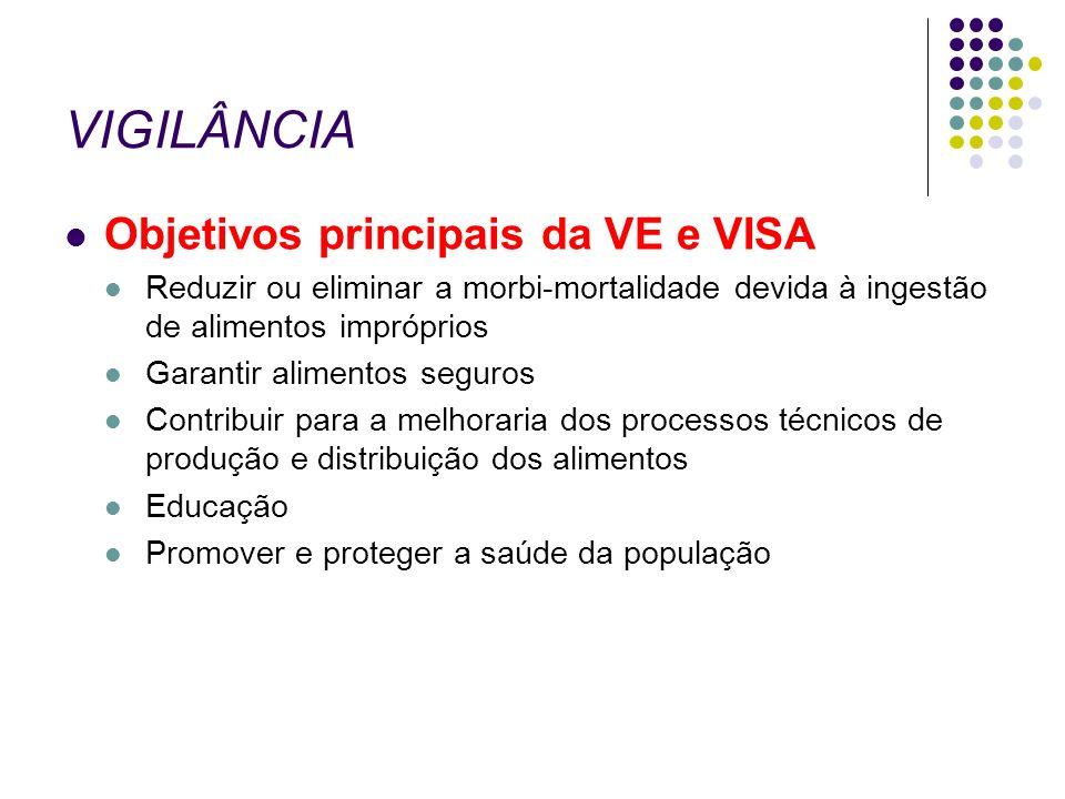 VIGILÂNCIA Objetivos principais da VE e VISA