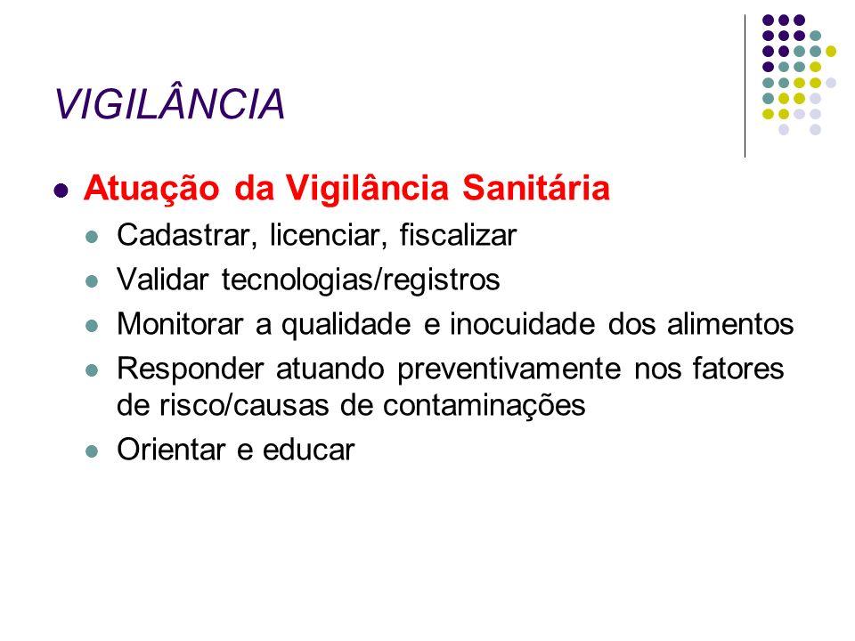VIGILÂNCIA Atuação da Vigilância Sanitária