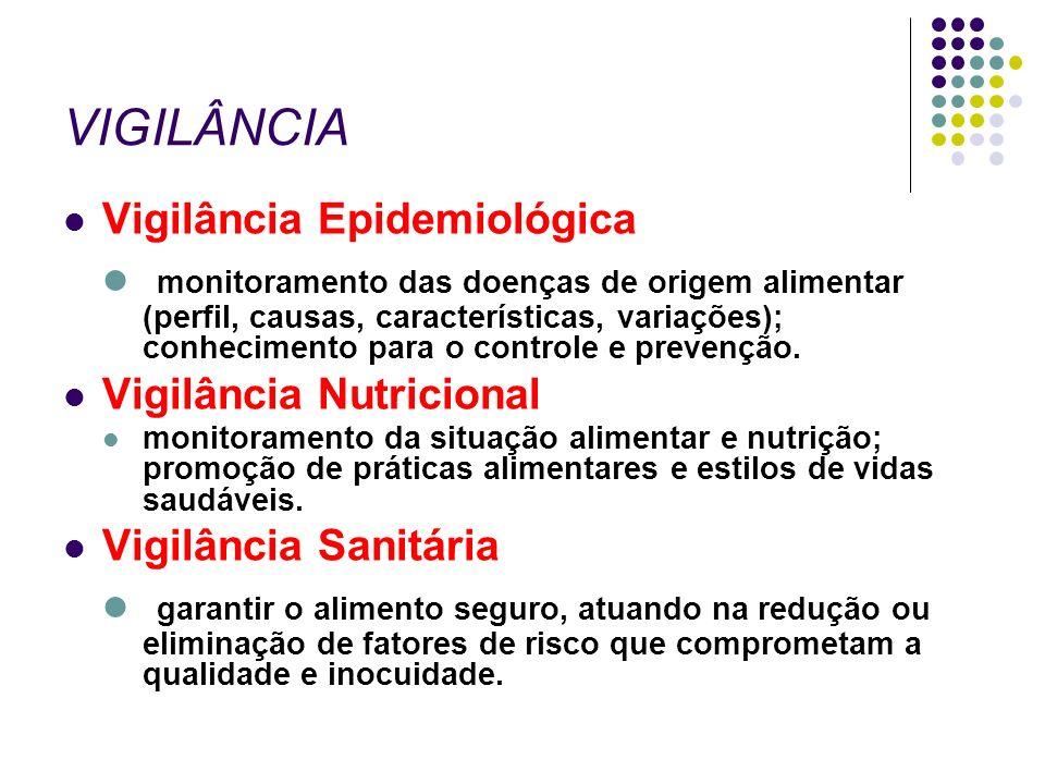 VIGILÂNCIA Vigilância Epidemiológica.