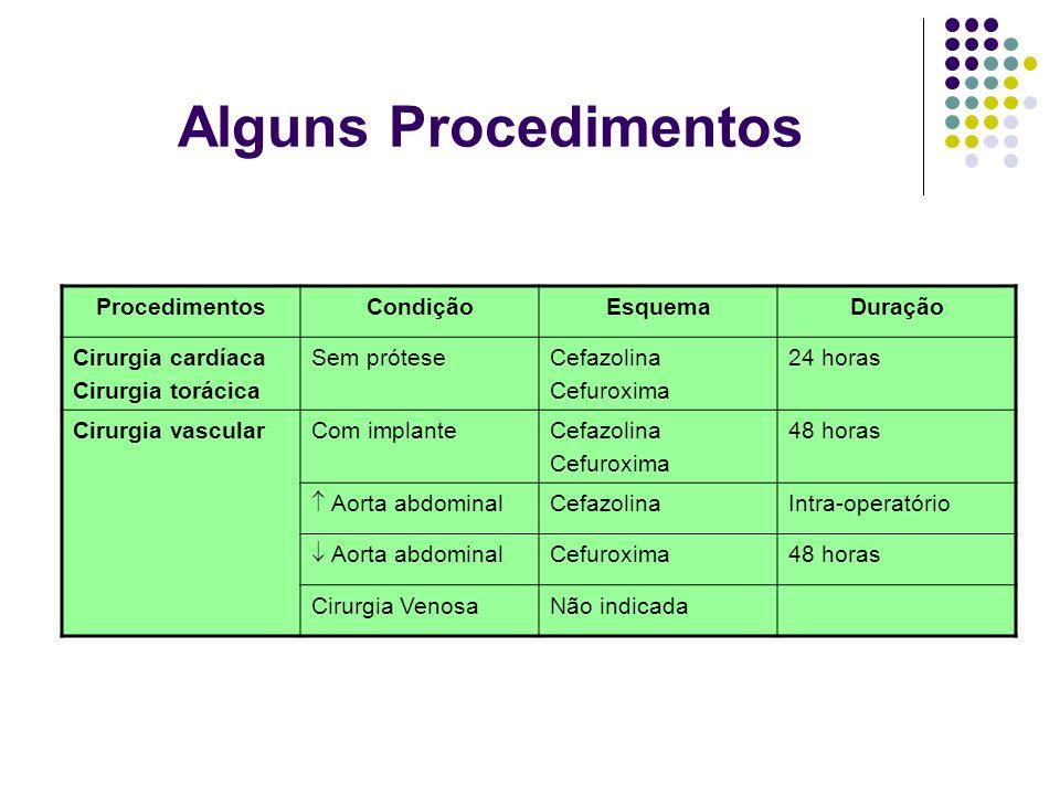 Alguns Procedimentos Procedimentos Condição Esquema Duração