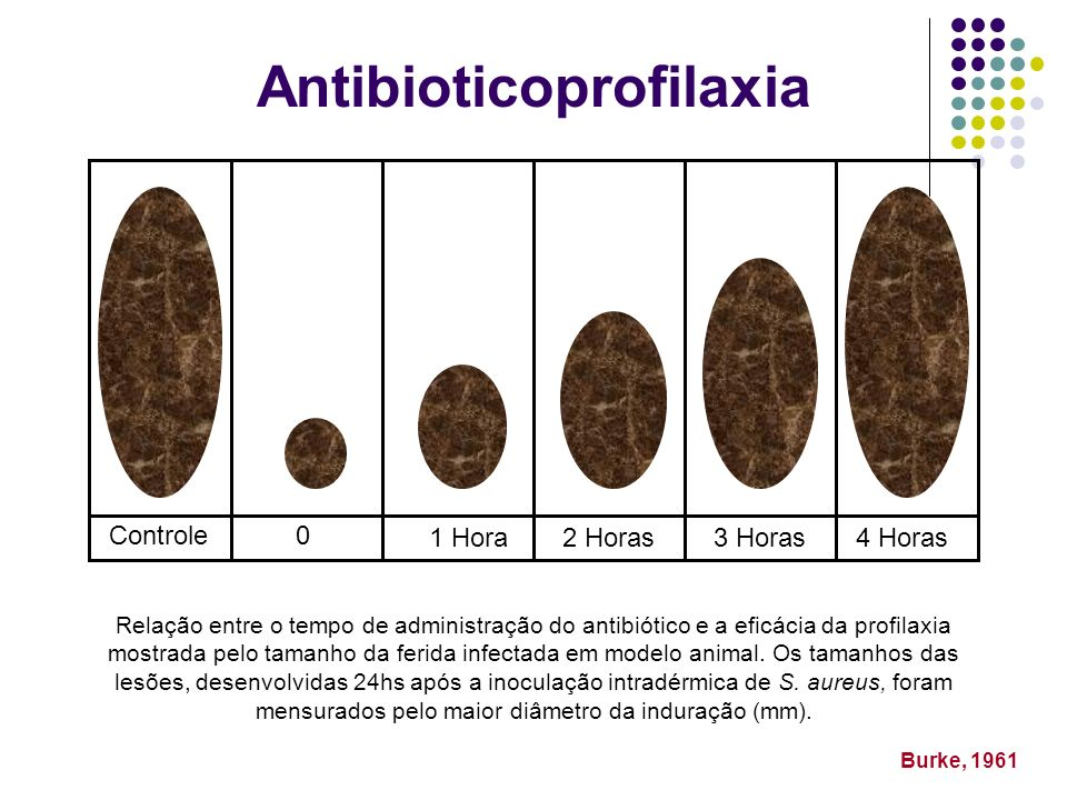 Antibioticoprofilaxia