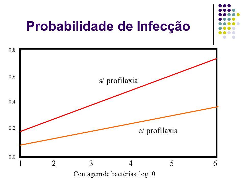 Probabilidade de Infecção