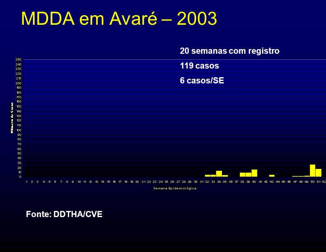 MDDA em Avaré – 2003 20 semanas com registro 119 casos 6 casos/SE