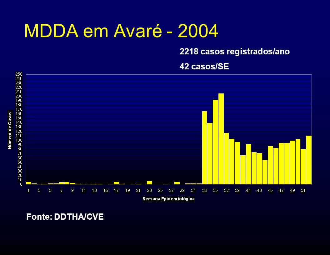 MDDA em Avaré - 2004 2218 casos registrados/ano 42 casos/SE