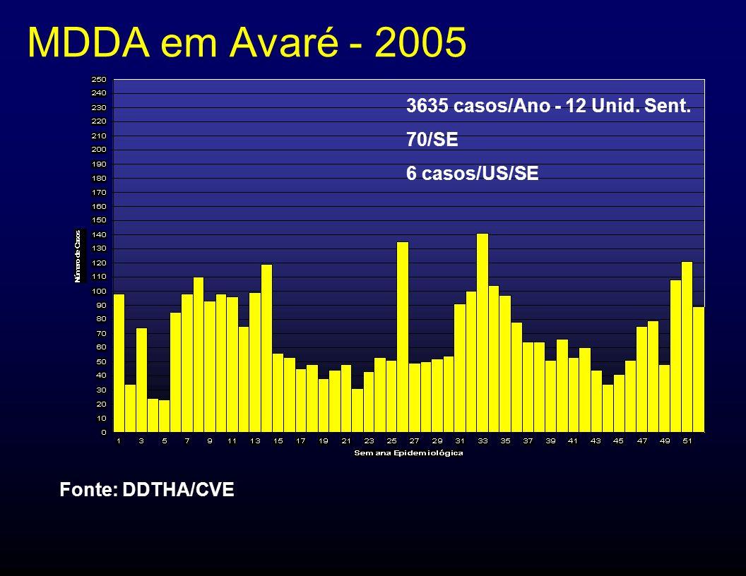 MDDA em Avaré - 2005 3635 casos/Ano - 12 Unid. Sent. 70/SE