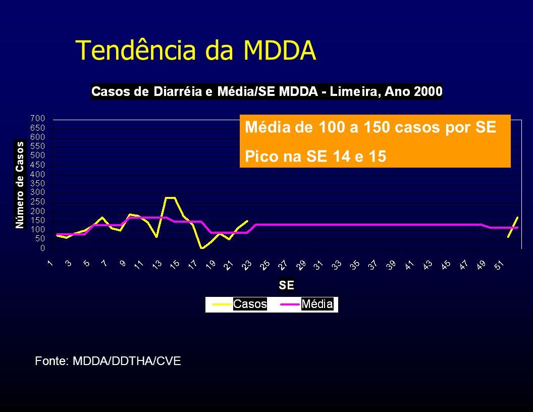 Tendência da MDDA Média de 100 a 150 casos por SE Pico na SE 14 e 15