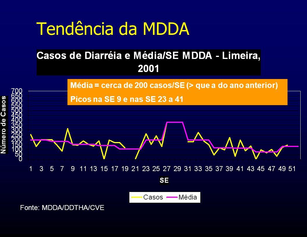 Tendência da MDDA Média = cerca de 200 casos/SE (> que a do ano anterior) Picos na SE 9 e nas SE 23 a 41.