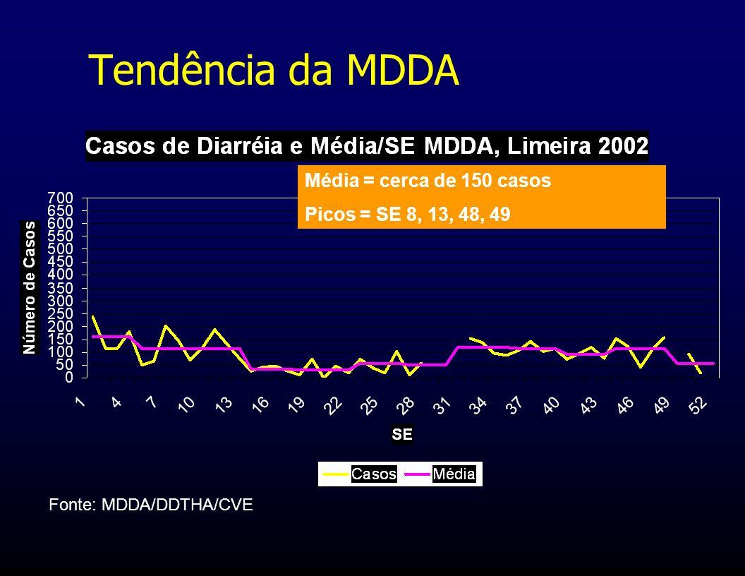 Tendência da MDDA Média = cerca de 150 casos Picos = SE 8, 13, 48, 49