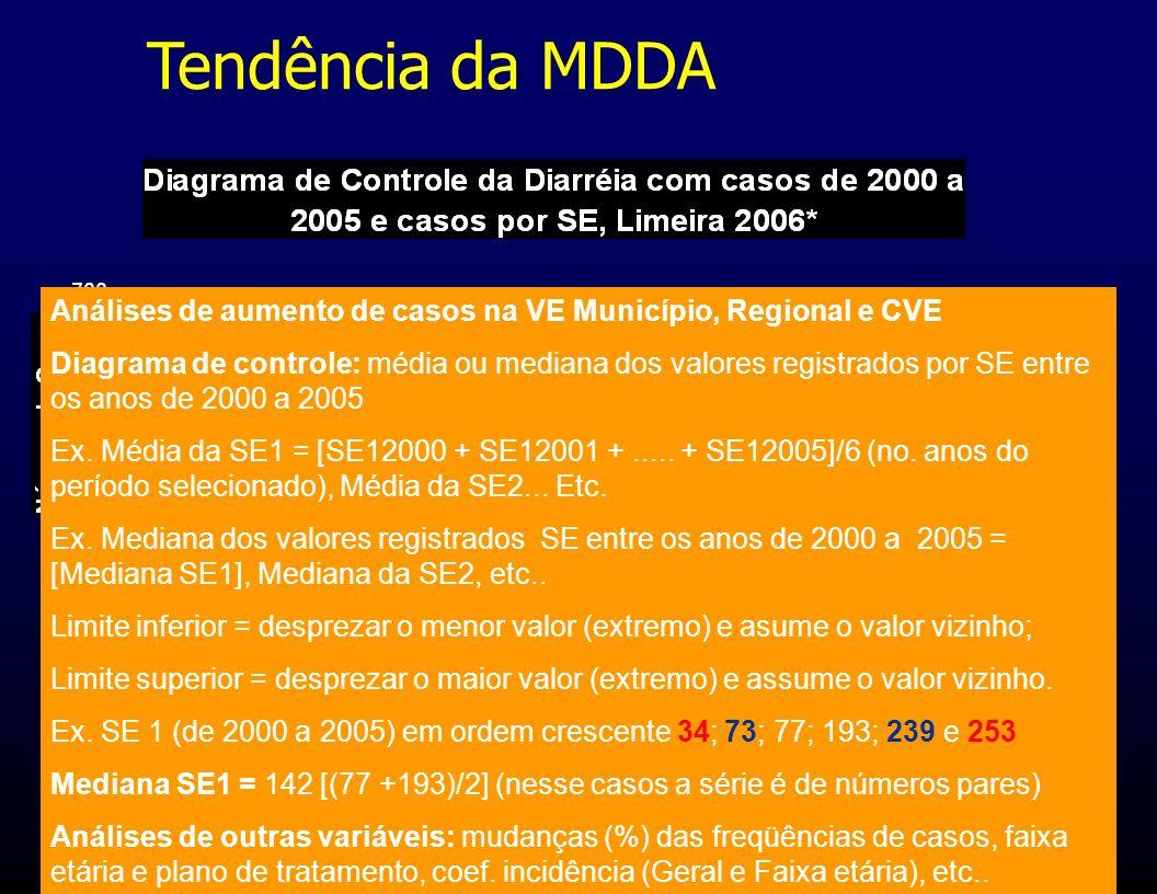 Tendência da MDDA Análises de aumento de casos na VE Município, Regional e CVE.