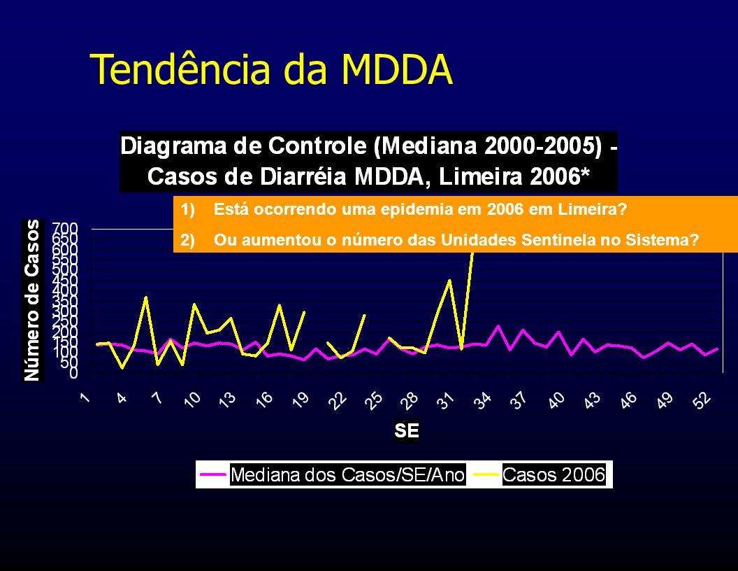 Tendência da MDDA Está ocorrendo uma epidemia em 2006 em Limeira