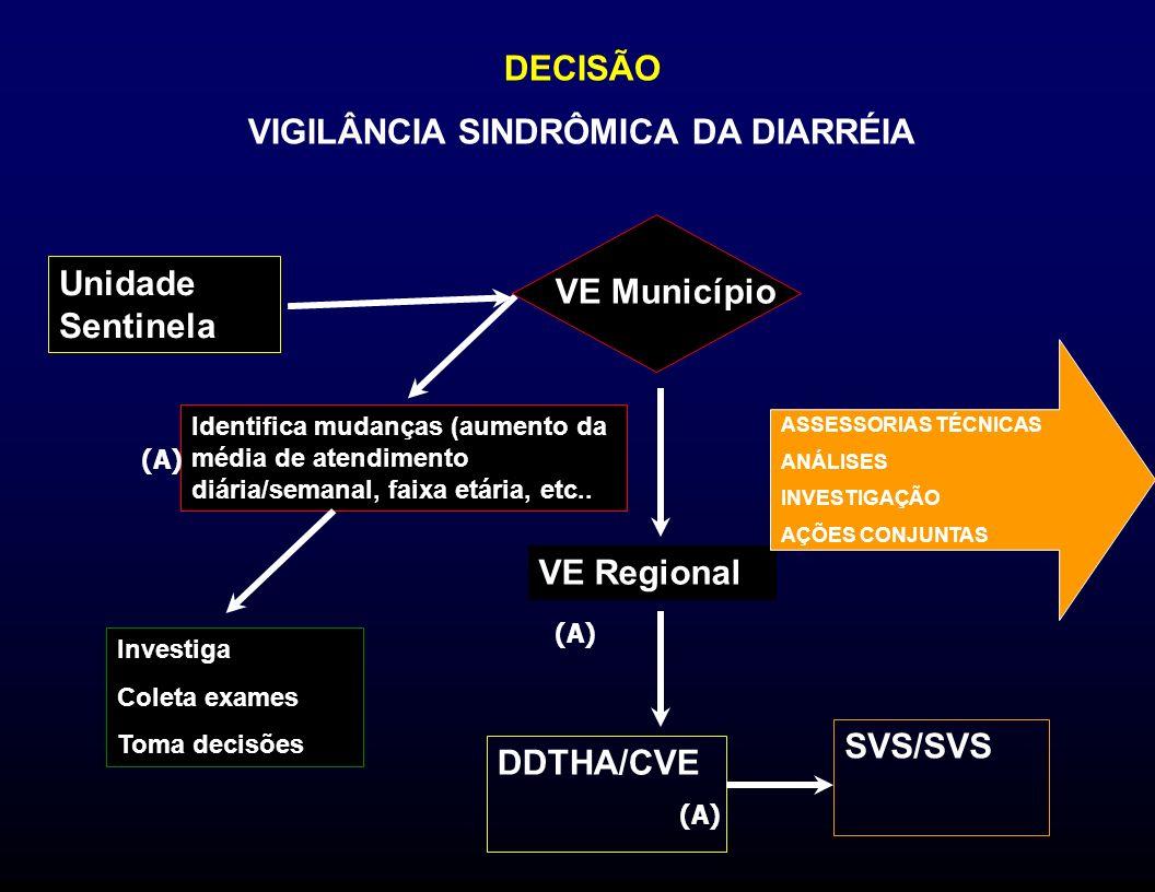 VIGILÂNCIA SINDRÔMICA DA DIARRÉIA