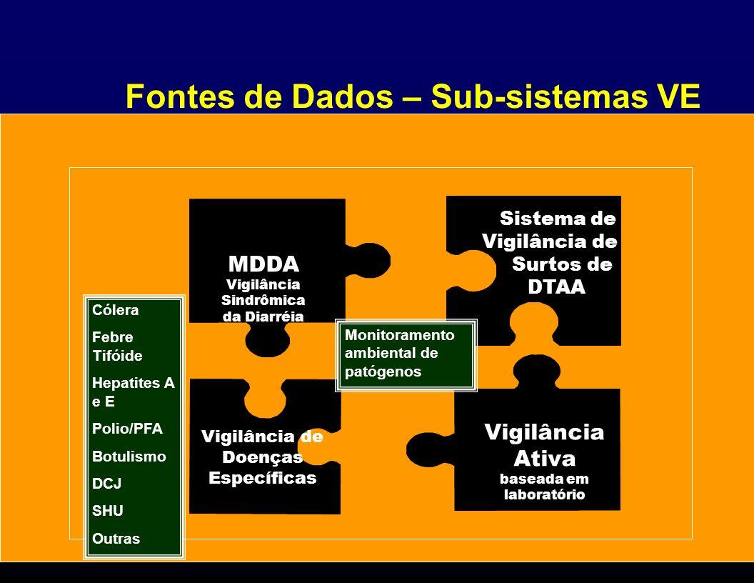 Fontes de Dados – Sub-sistemas VE