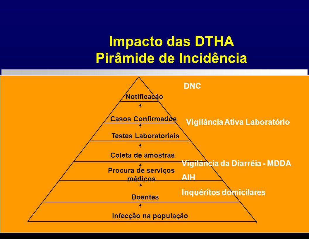 Pirâmide de Incidência