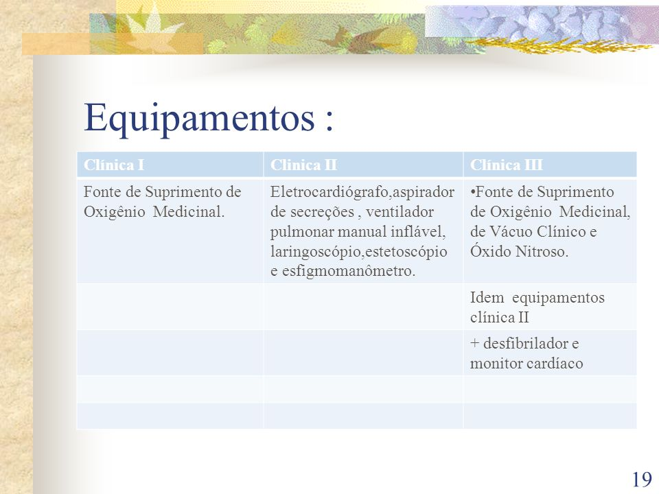 Equipamentos : Clínica I Clinica II Clínica III