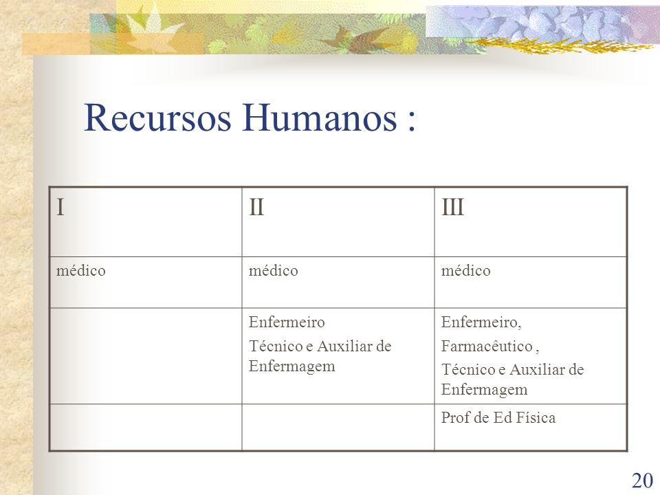 Recursos Humanos : I II III médico Enfermeiro