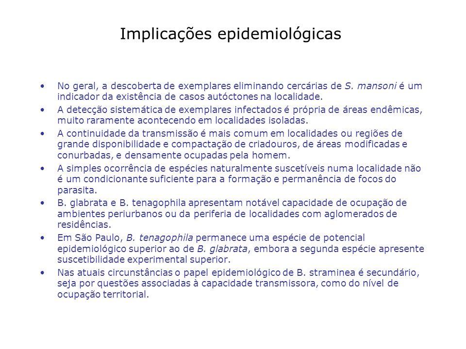 Implicações epidemiológicas