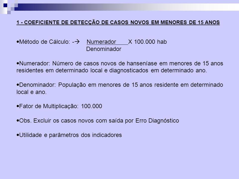 Método de Cálculo: - Numerador X 100.000 hab Denominador