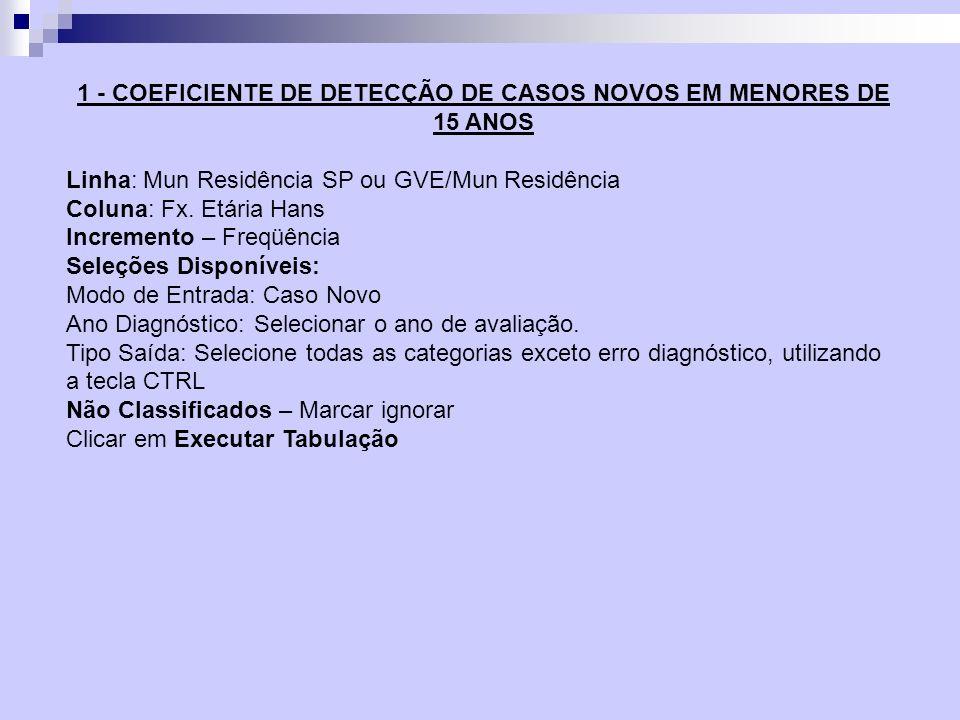 1 - COEFICIENTE DE DETECÇÃO DE CASOS NOVOS EM MENORES DE 15 ANOS