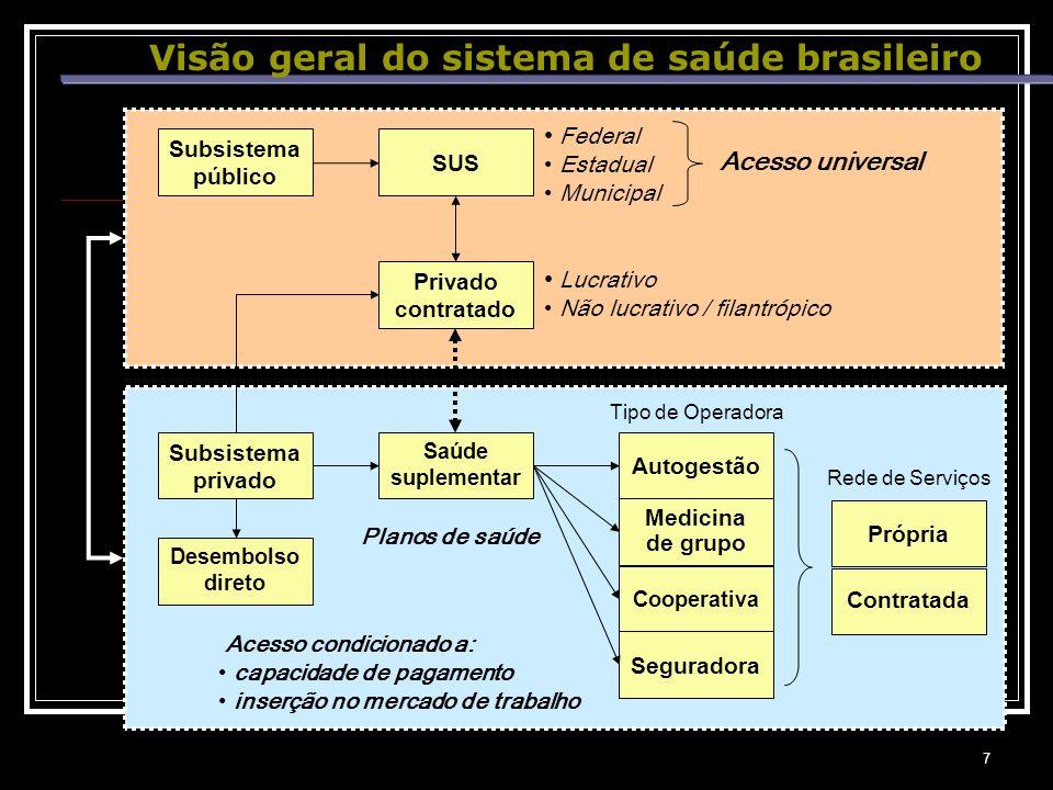 Visão geral do sistema de saúde brasileiro