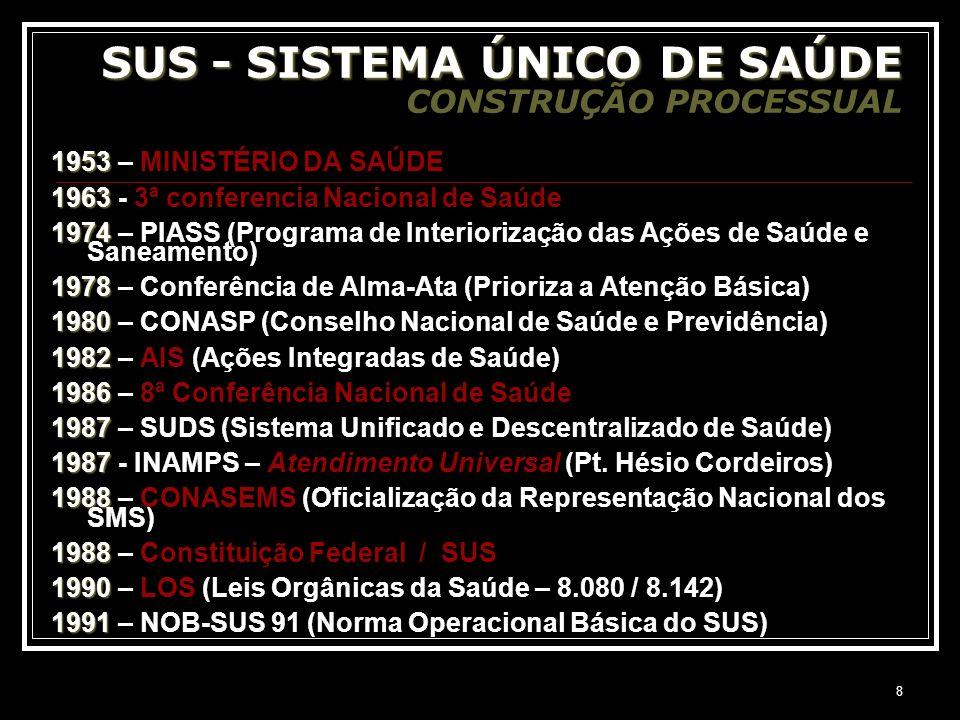 SUS - SISTEMA ÚNICO DE SAÚDE CONSTRUÇÃO PROCESSUAL