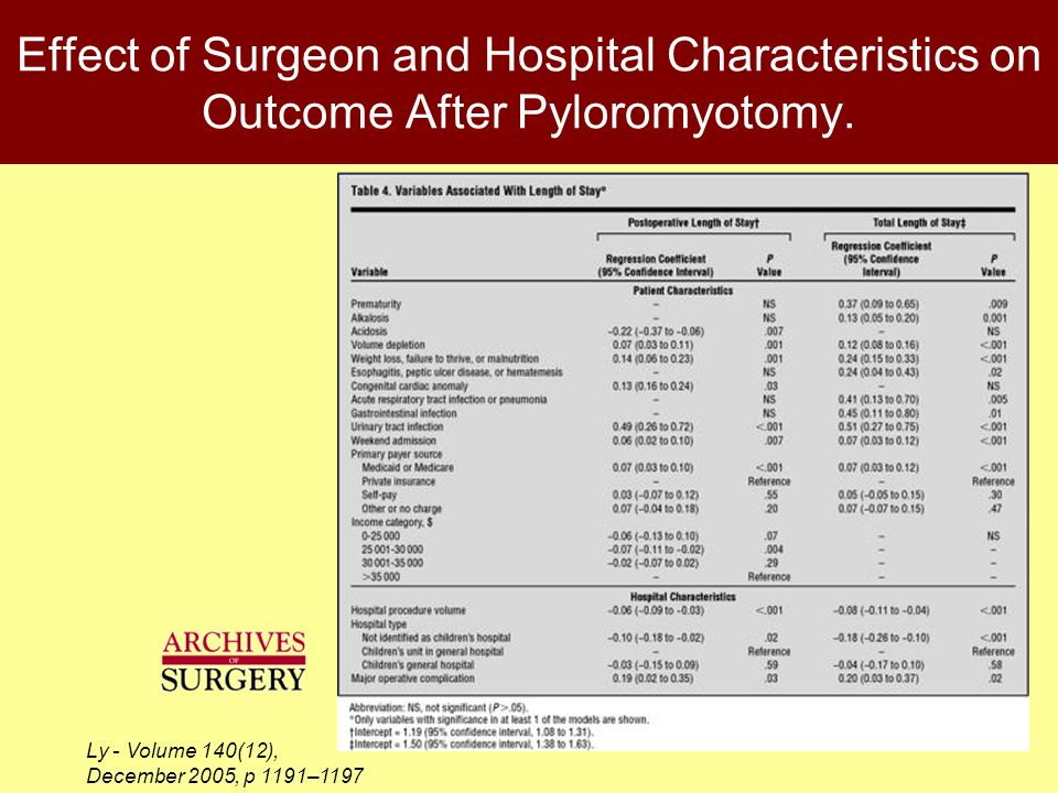Effect of Surgeon and Hospital Characteristics on Outcome After Pyloromyotomy.