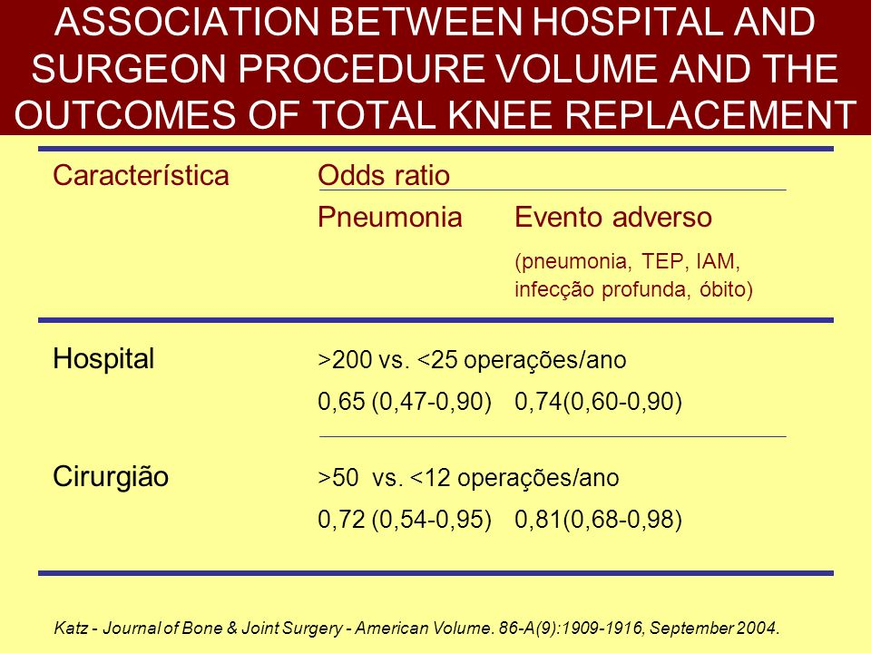 ASSOCIATION BETWEEN HOSPITAL AND SURGEON PROCEDURE VOLUME AND THE OUTCOMES OF TOTAL KNEE REPLACEMENT